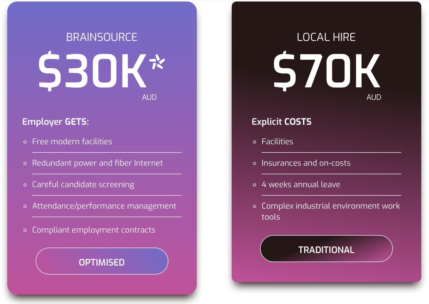 Brainsource AUD Price