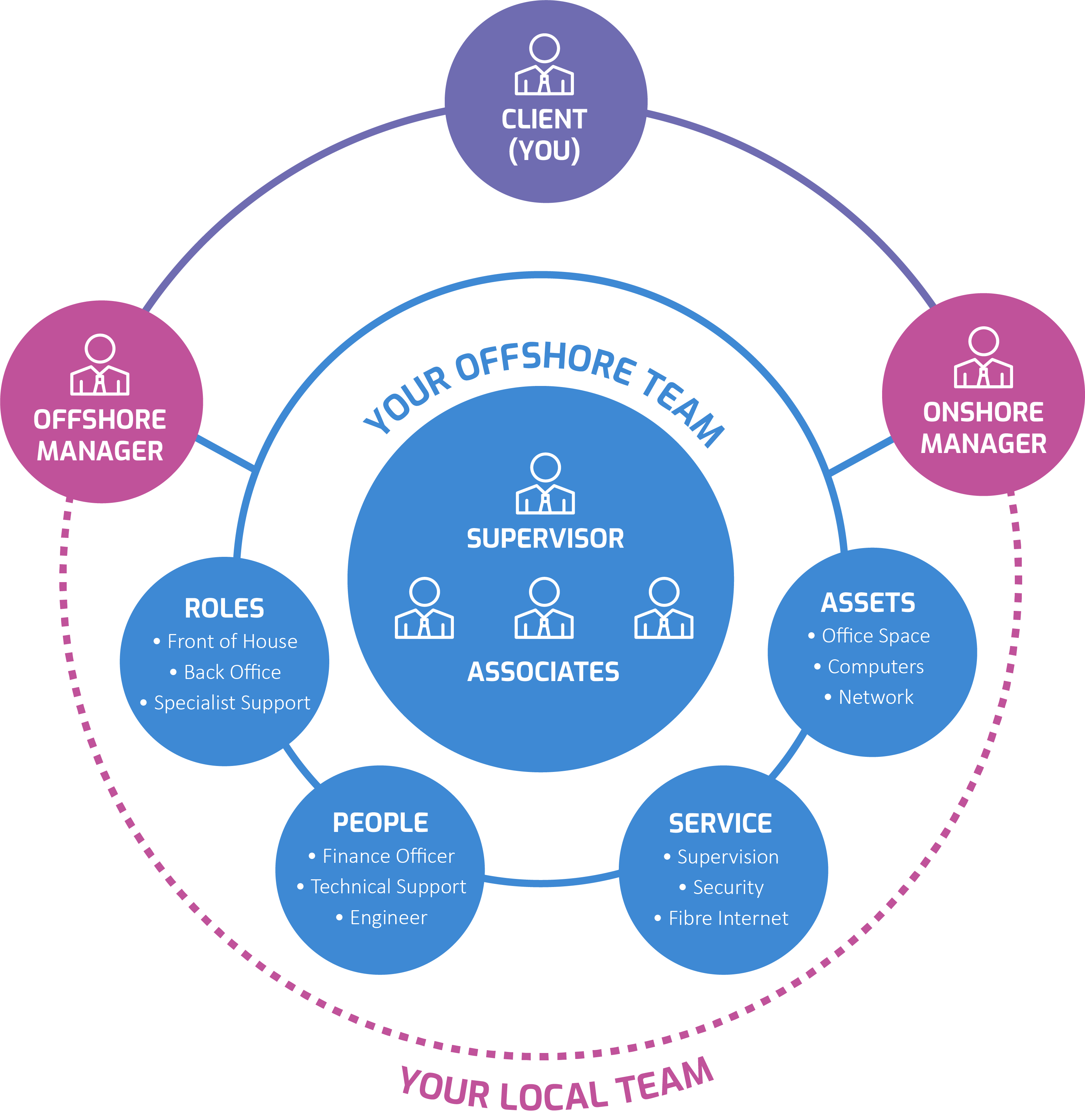 Brainsource Operating Model