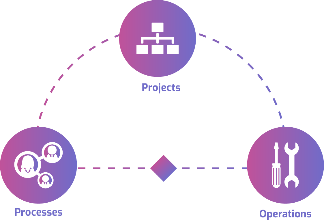 Brainsource: Outsourcing Model Diagram